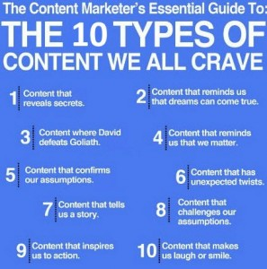 Content Marketing On Facebook | Curation Works